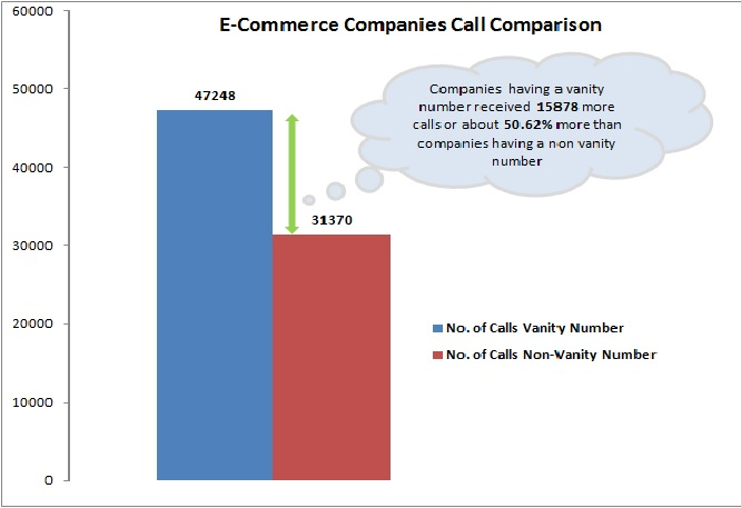Vanity phone numbers for ECommerce companies
