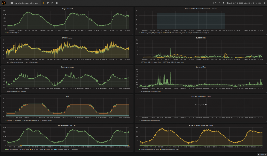Grafana new obelix appengine asg