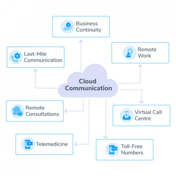 Exotel-Cloud-communication-During-COVID-19